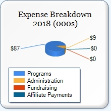 Giving Matters Report on Mindful Care expenses